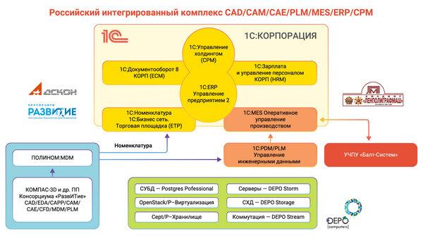 «1C» представила комплекс интегрированных решений «1С:Корпорация»