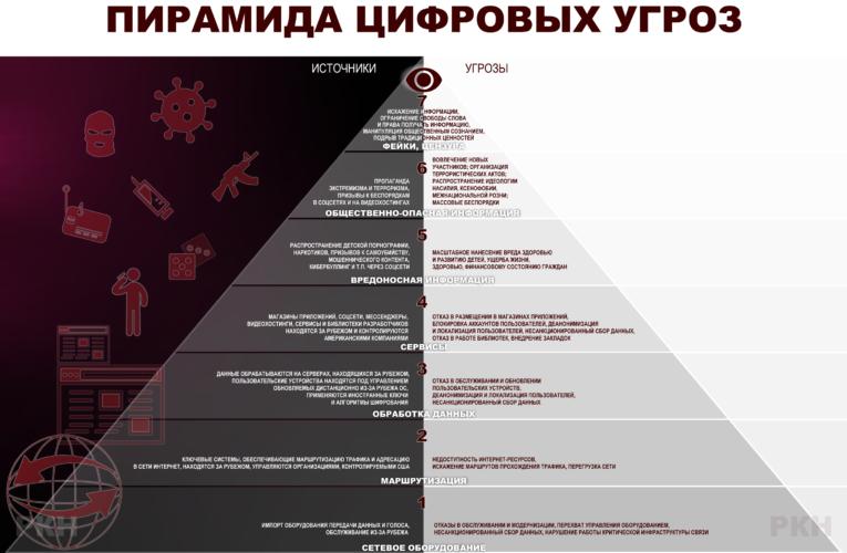 Классификация угроз информационной безопасности по версии Роскомнадзора